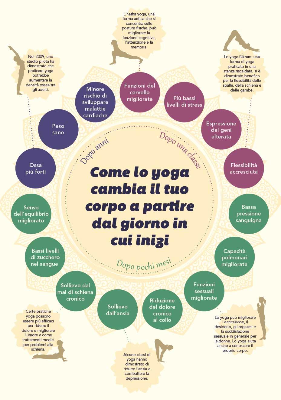 cambiamenti-corpo-yoga